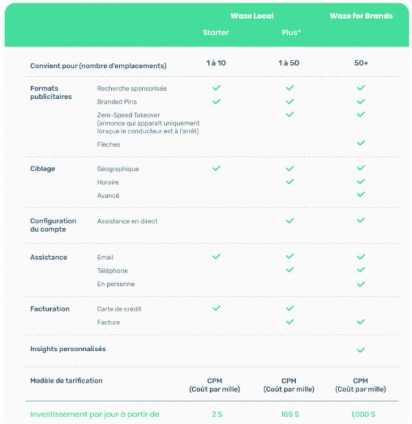 Comparatif_Ads_Waze