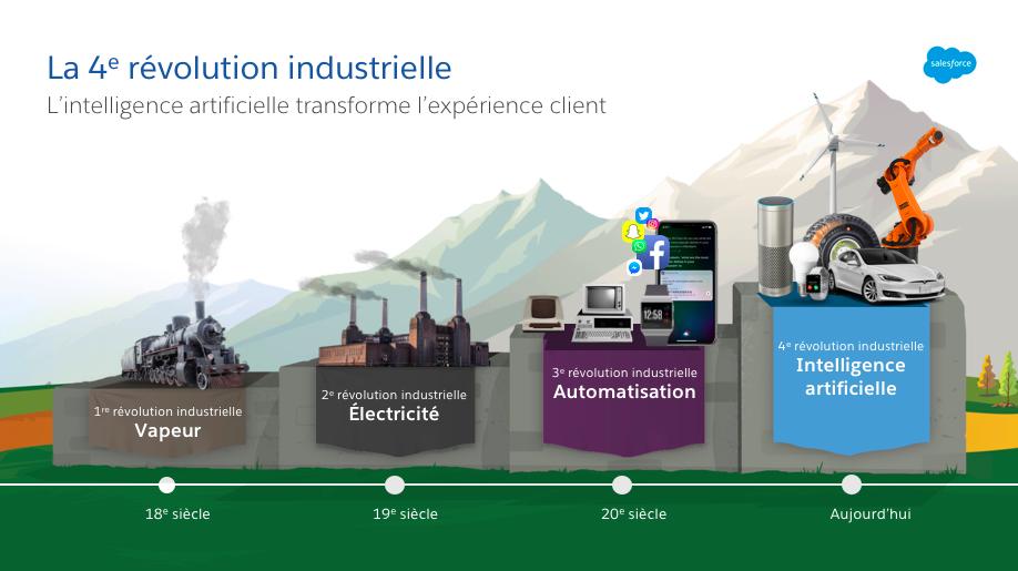 La 4ème révolution industrielle-industrie 4.0 - inovapolis